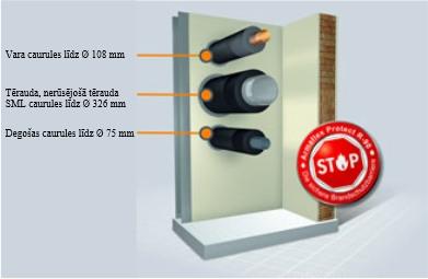 Tas nevar būt vienkāršāk – System Armaflex Protect!